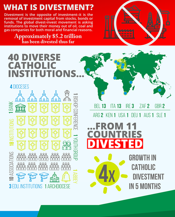 Inforgraphic with stats about the organisations that have divested.